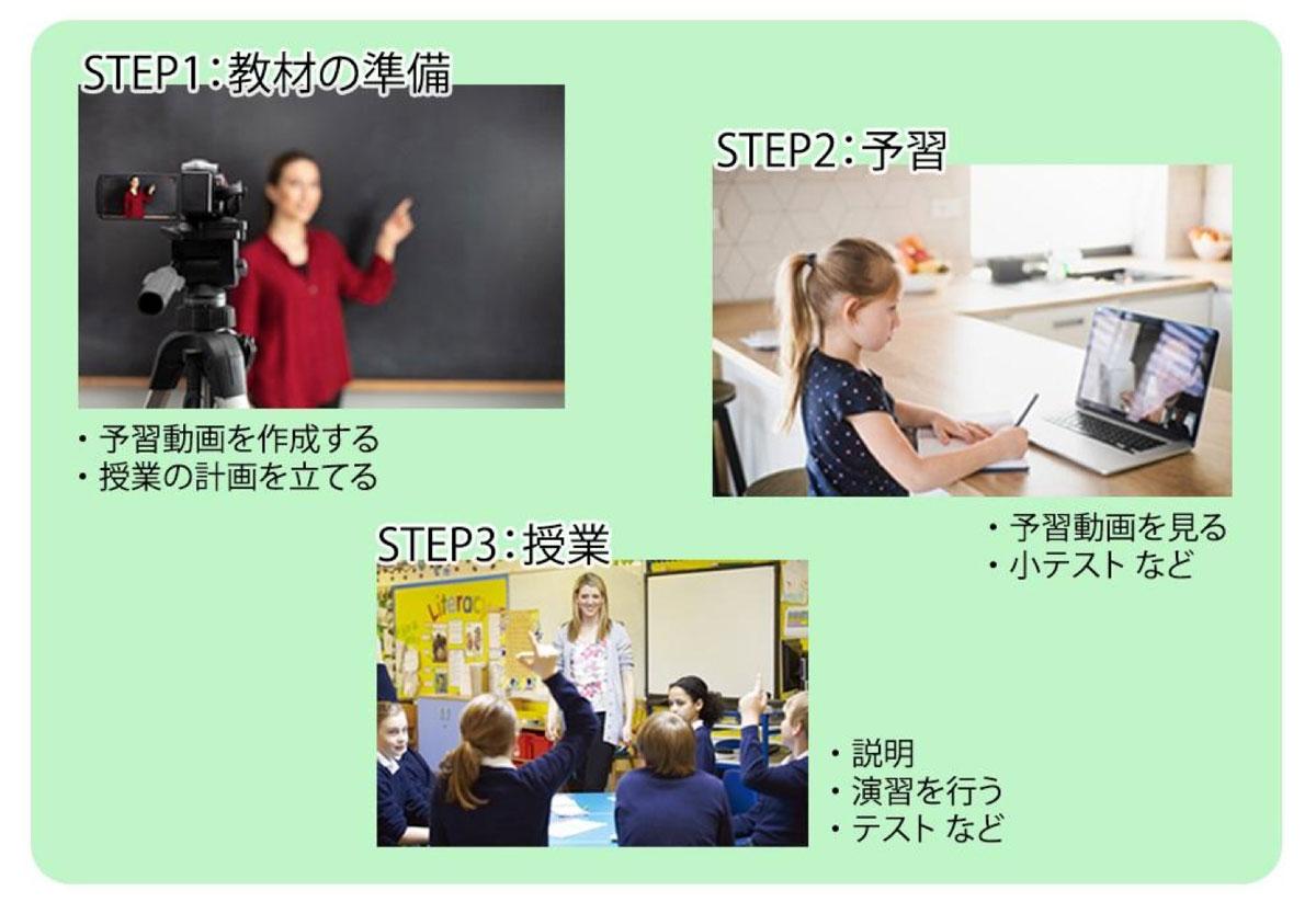 反転学習の基本的な進め方3ステップ