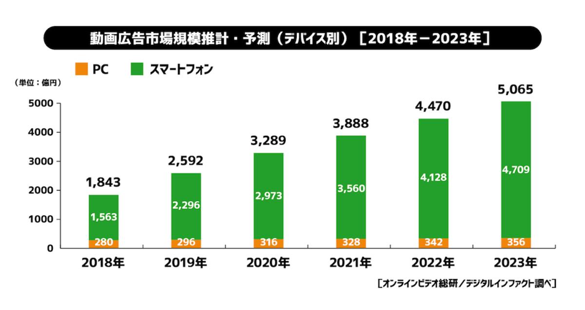 動画広告市場規模推計・予測(デバイス側)[2018年-2023年]