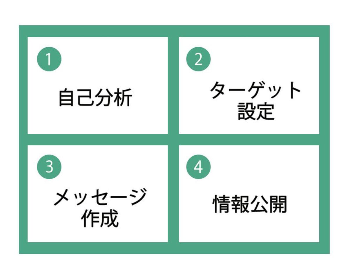 パーソナルブランディングを実践する4ステップ